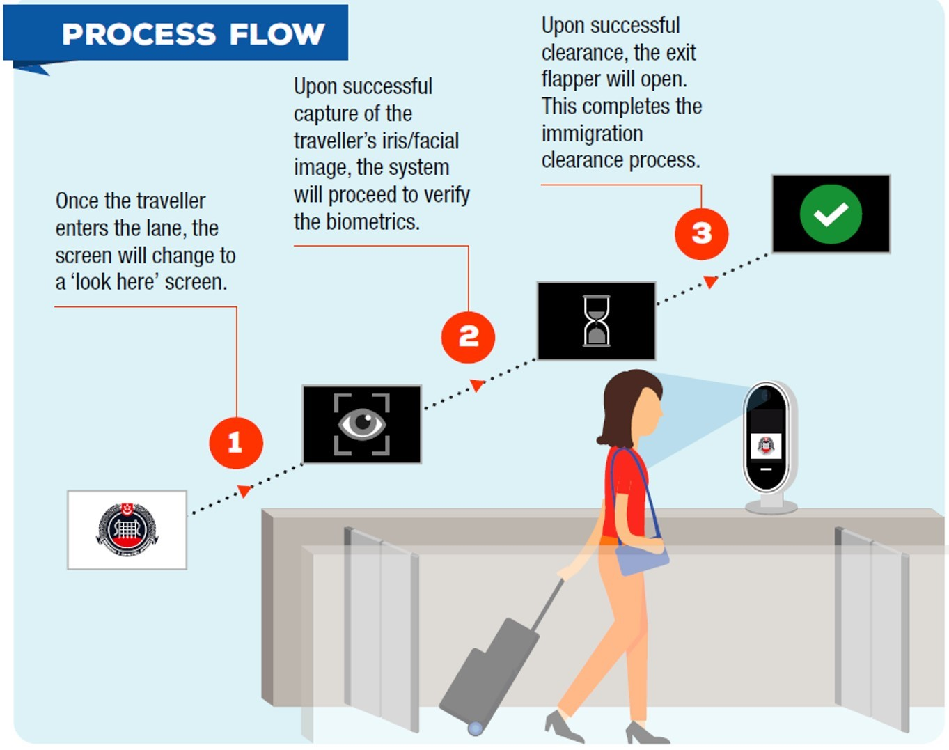 contactless_process_flow