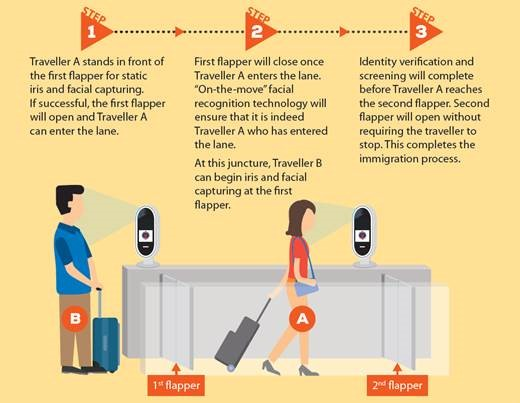 New Trial To Test Different Contactless Immigration Clearance Flows At Changi Airport Terminal 4